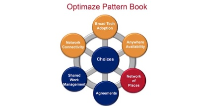 Optimize Pattern Book
